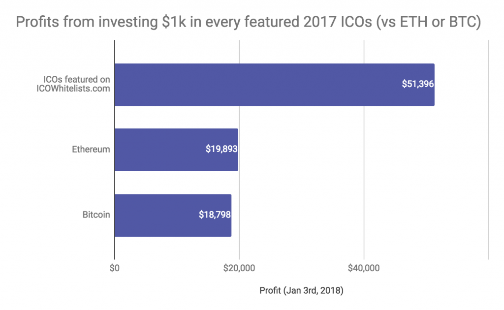 ICO investing vs ETH or BTC