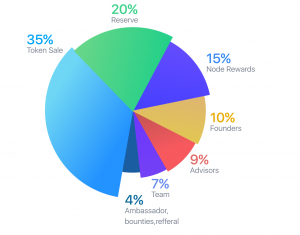 essentia token distribution