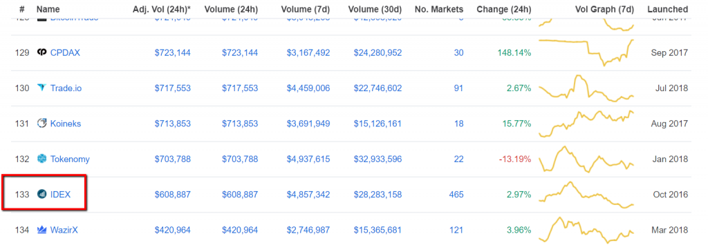 IDEX exchange trading volumes