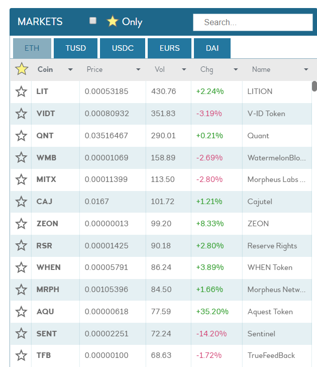 IDEX exchange trading volumes by pair