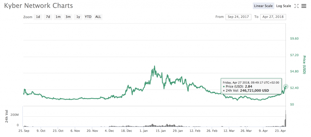 Kyber Network KNC Price