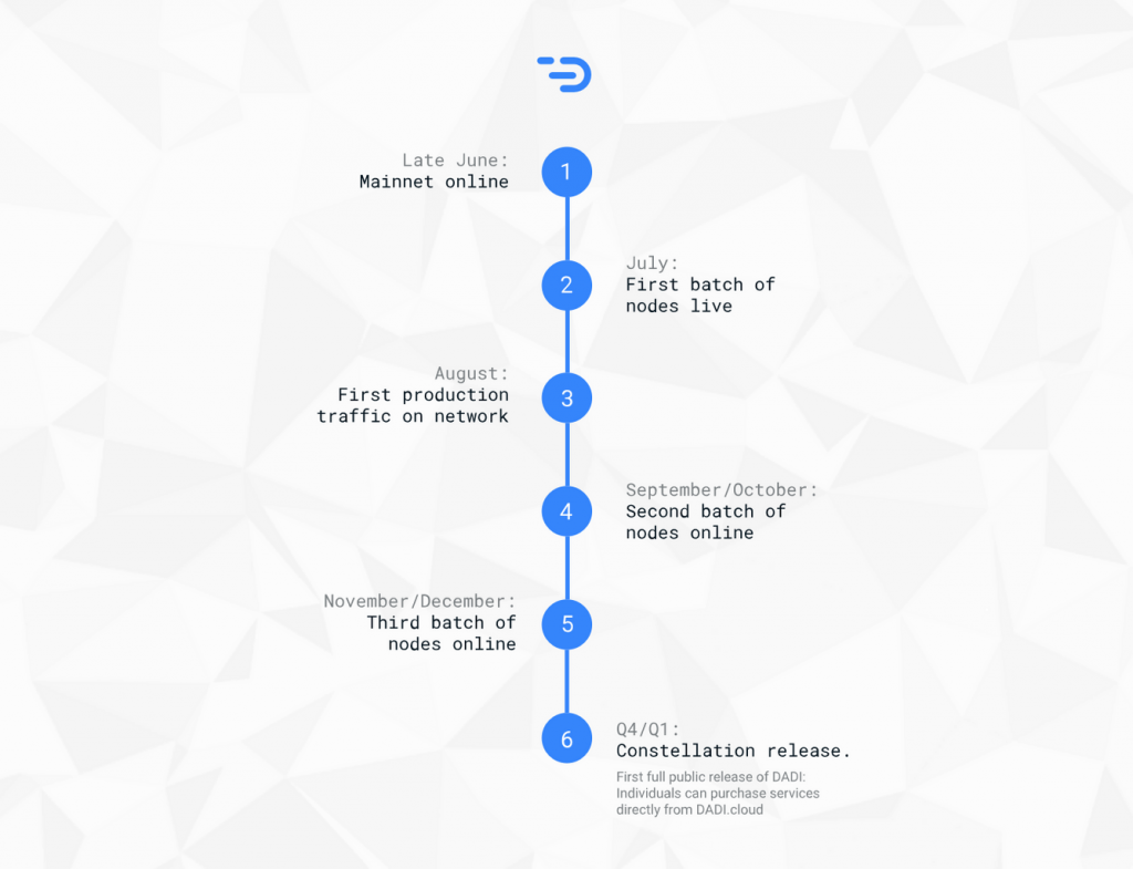 DADI network masternode mainnet roadmap ICO whitelists
